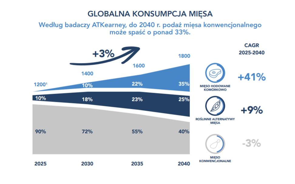globalna konsumpcja mięsa